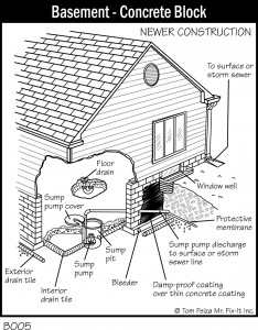 Basement drainage diagram of a newer home