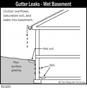 Gutter leaks and wet basement diagram