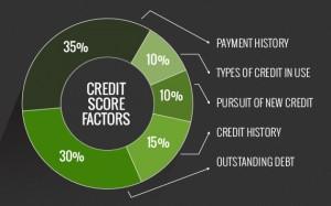 Mortgage FICO Scoring Model